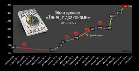 Graf postupu prací (http://7kingdoms.ru/)